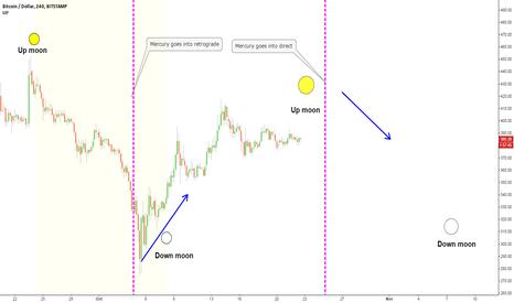 BTCUSD: Mercury, The Moon & Bitcoin