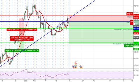USDCAD: The USD looks to be taking a nose dive!!