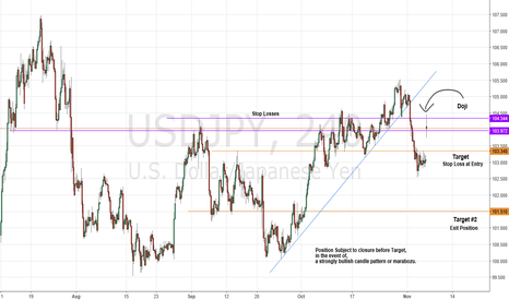 USDJPY: Probably Fill Weekend Gap and Continue