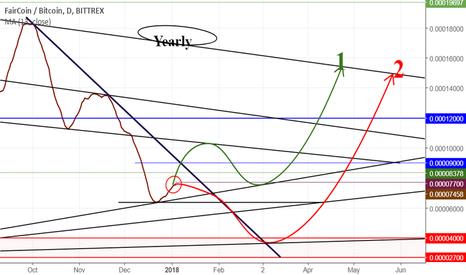 FAIRBTC: Fair/BTC, Fair 2 scenario.