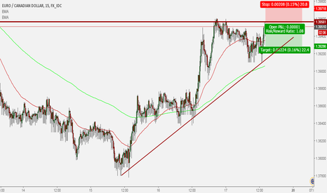 EURCAD: EUR/CAD short trade 17
