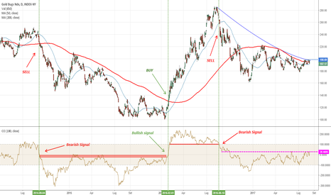 HUI: Gold Stocks: manca poco alla conferma al rialzo