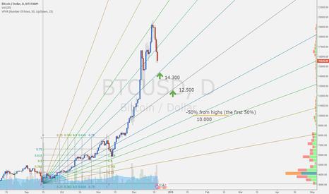 BTCUSD: Bitcoin crash - where to catch $btcusd ?