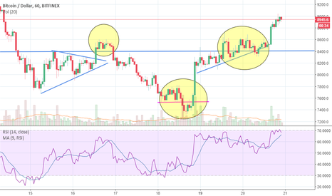BTCUSD: Bitcon (BTC) Indecision!