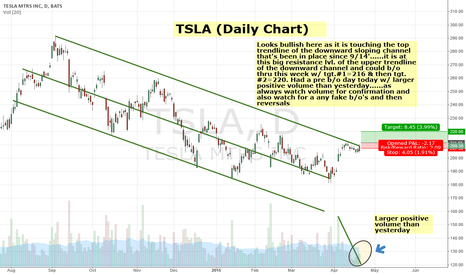 TSLA: TSLA looks bullish here & could b/o of downward channel
