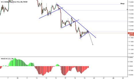 USDJPY: USD/JPY Short term sell opportunity