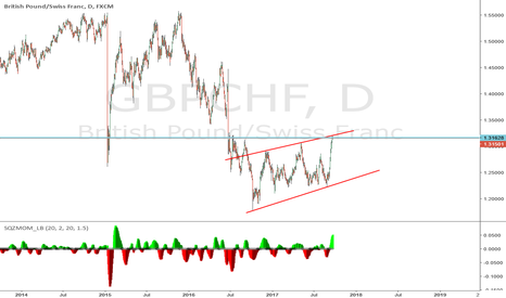GBPCHF: this pair is at strog resistance