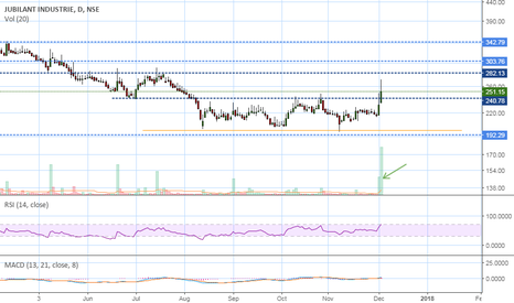 JUBLINDS: Price & volume breakout....