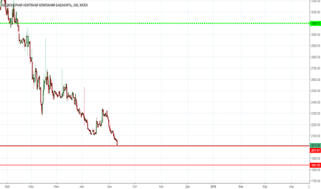 BANE: Башнефть покупка