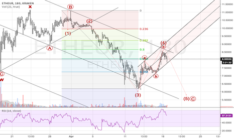 ETHEUR: 5 wave decline tracking as planned.