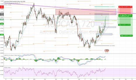 AUDCAD: Looking for a short at the Monthly R2