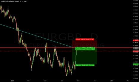 EURGBP: SHORT EURGBP