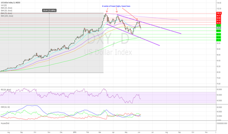 DXY: The Dollar's Decent