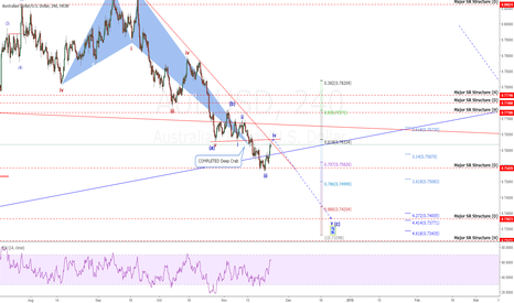 AUDUSD: AUDUSD: Ready To Explode? NOT! What Happened?