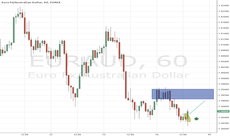 EURAUD: Quick Eur/Aud short term