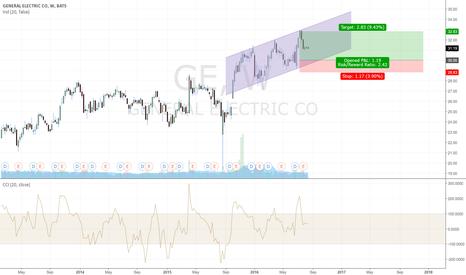 GE: GE - Simple Upward channel