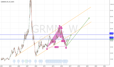 GRMN: Bullish BAT on GARMIN till $50