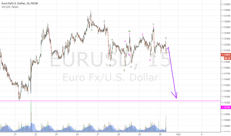 EURUSD: Next target for EUR/USD is 1.1122