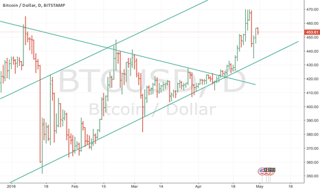BTCUSD: trend are you're friend