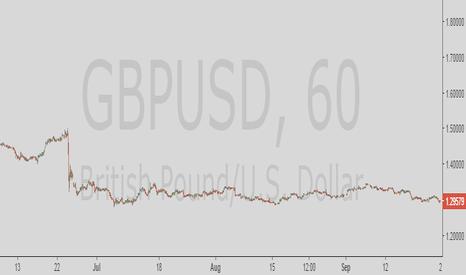 GBPUSD: Gbp/Usd Buy
