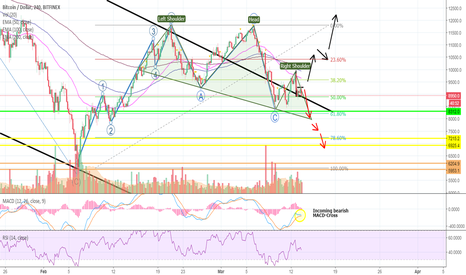 BTCUSD: Here Is The Reason Why BITCOIN Now Is In BIG Trouble! :(