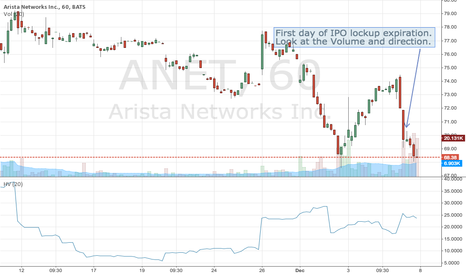 ANET: Arista Networks IPO Lockup Expiration