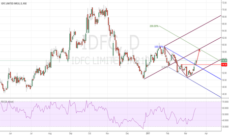 IDFC: IDFC LONG : Descending Channel Breakout