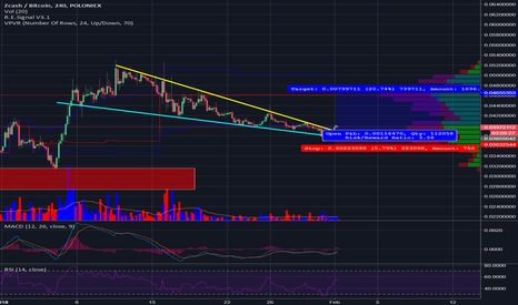 ZECBTC: ZECBTC short term trade opportunity.