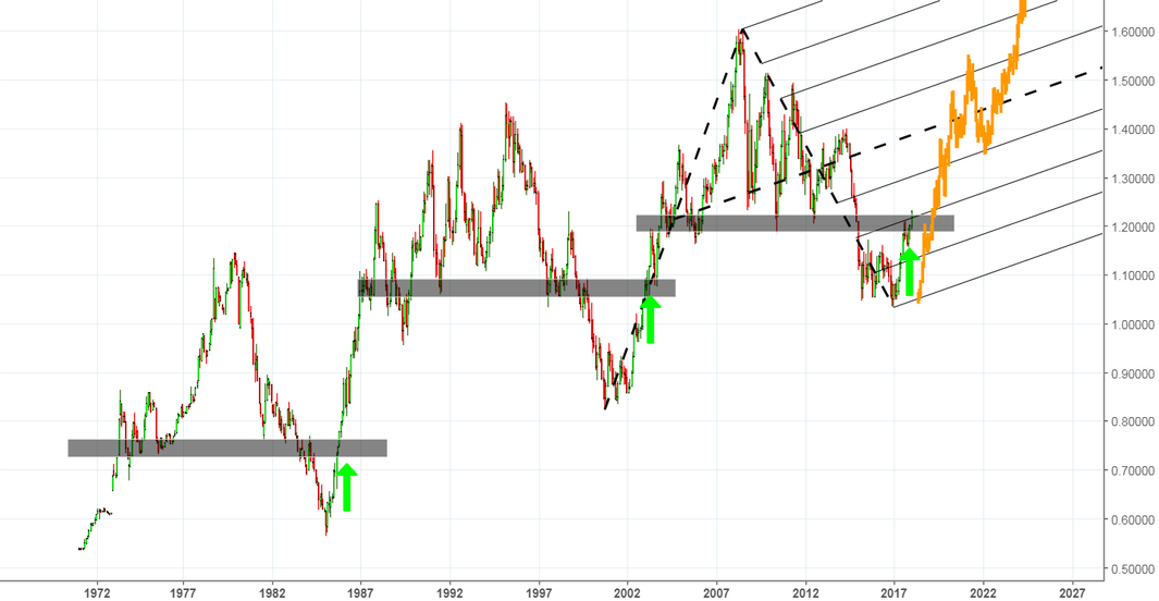 If history is going to be repeated for EURUSD ....
