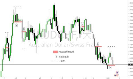 AUDCHF: 市場價格行為-Hikkake形態及策略