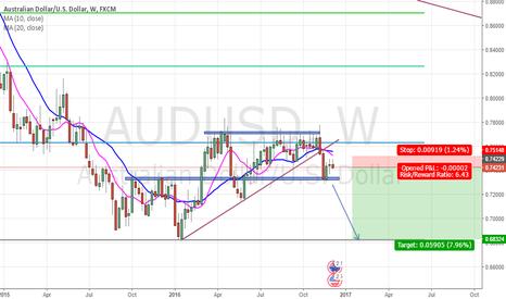 AUDUSD: AUD/USD Weekly 6.43 R/R ratio