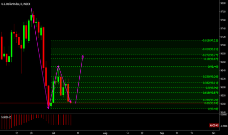 DXY: Completing the C wave DXY