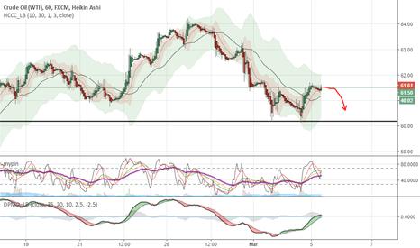 USOIL: Crude Oil lose steam