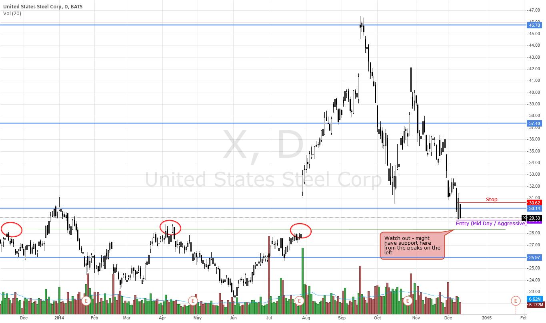 X - Caution short trade