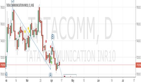 TATACOMM: Eliott wave Tata communications go short - Target - 690 SL -746