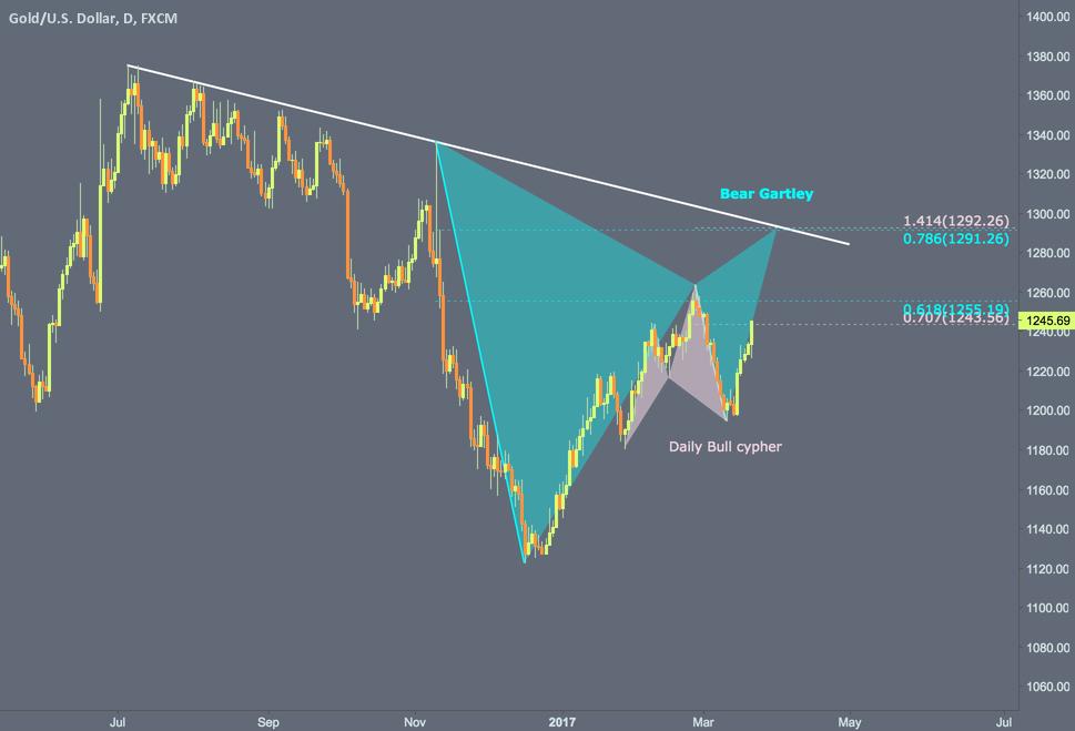 Gold remains bullish in short term