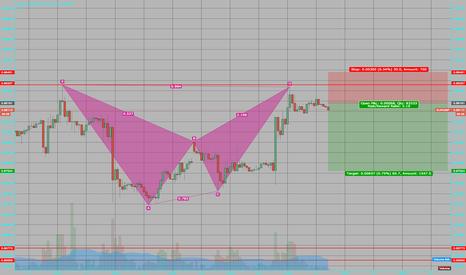 EURGBP: Looking like a bearish bat on EG.