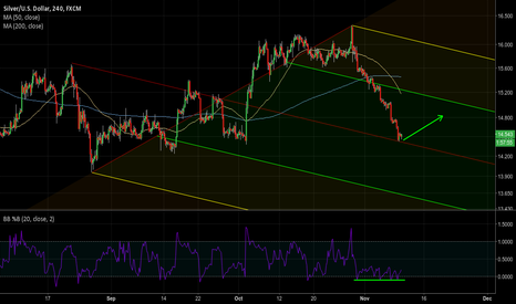 XAGUSD: [1.28] Reversal expected