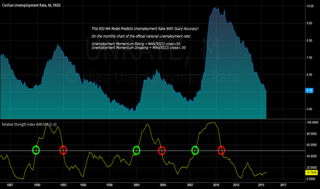 UNRATE: Unemployment Prediction Model with Scary Accuracy!