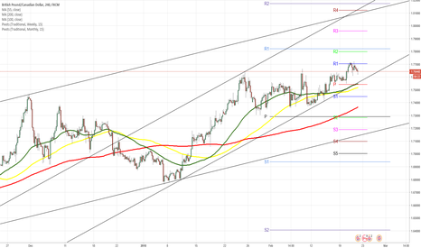 GBPCAD: GBPCAD 4H Chart: Meets resistance