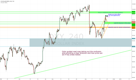 DXY: Who's watching US Dollar and how has the road map all laid out ?