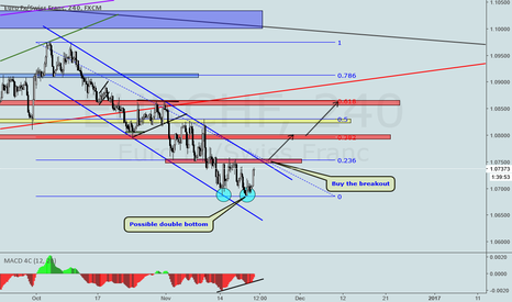 EURCHF: EURCHF POSSIBLE DOUBLE BOTTOM