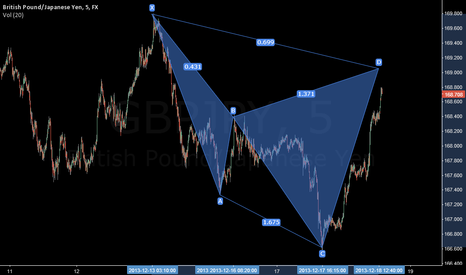 GBPJPY: cypher on gbpy jpy