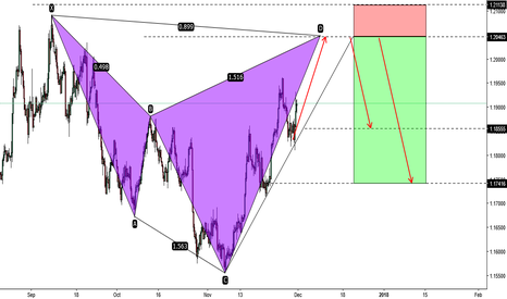 EURUSD: EURUSD- Is forming a shark pattern wait for completion