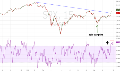 SPX: SPX and RSI Analysis
