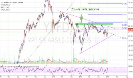 YPFD: YPF en busca de cruzar linea de tendencia...