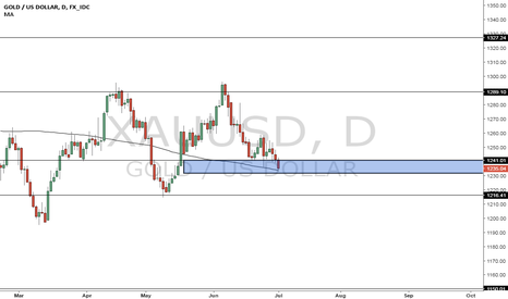 XAUUSD: Gold - Make up your mind