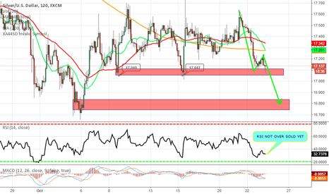 XAGUSD: MAY BREAK  THE PIVOT LOWS