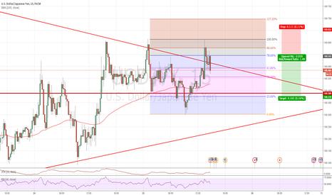 USDJPY: Short 786 trade using Fibonacci. Risk Reward @ 1.5*