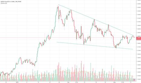 GBPUSD: GBP/USD краткосрочный нисходящий тренд